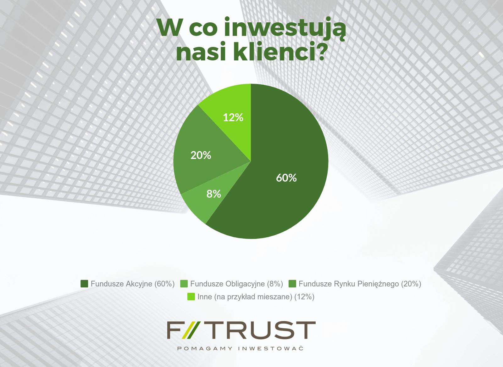 Klienci F-Trust inwestują w różne klasy aktywów