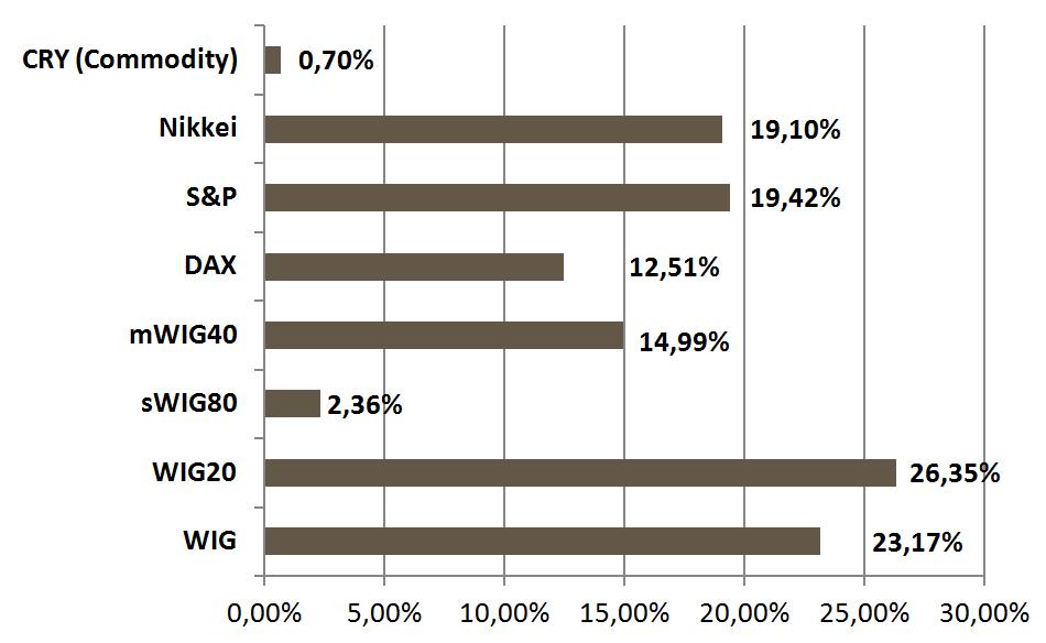 Zestawienie wybranych wykresów indeksów giełdowych. Źródło stooq.pl