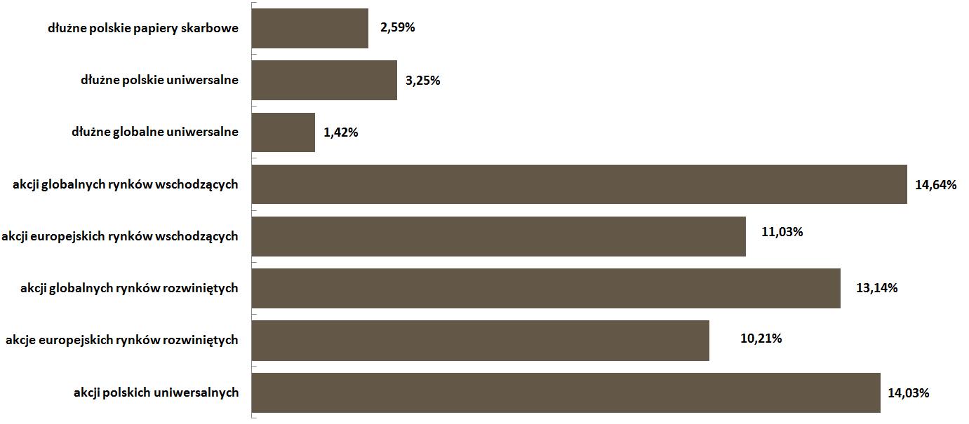 Zestawienie wybranych wyników kategorii funduszy inwestycyjnych za rok 2017. Opracowanie własne.