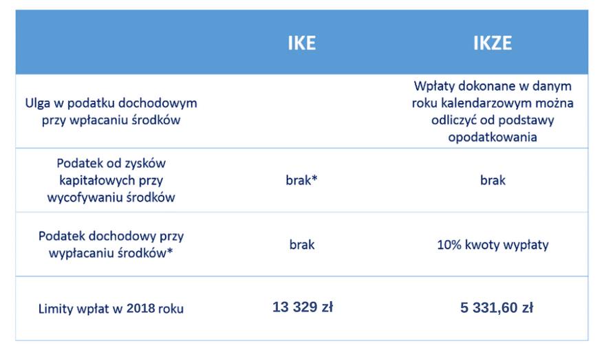 IKE oraz IKZE limity wpłat, aktualne