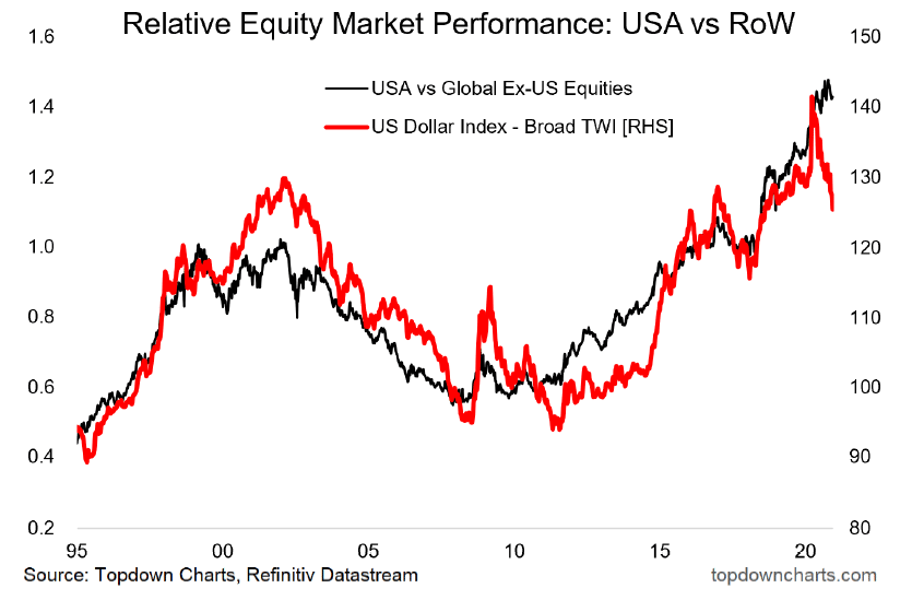 relative equity market performance
