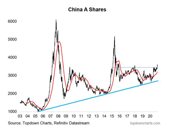 china a shares