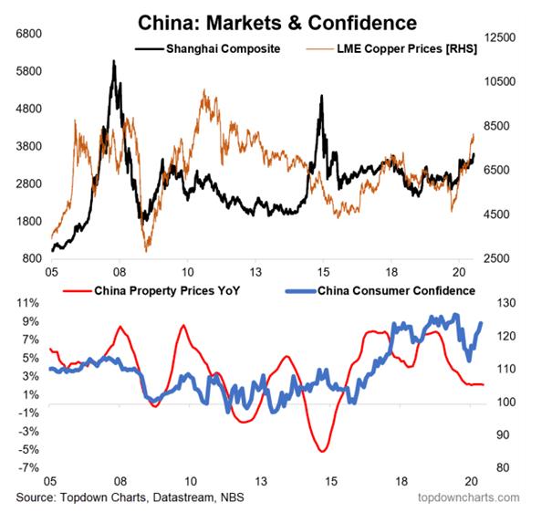 china markets and confidence
